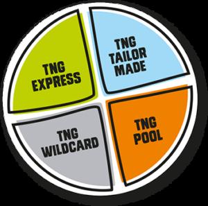 TNGs erbjudande inom bemanning.