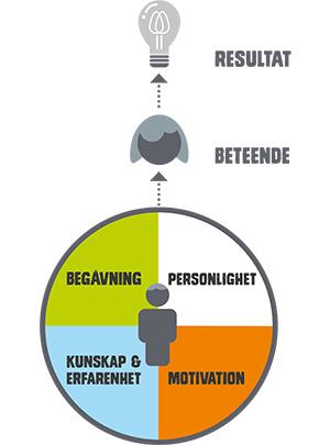 TNG:s kompetensmodell