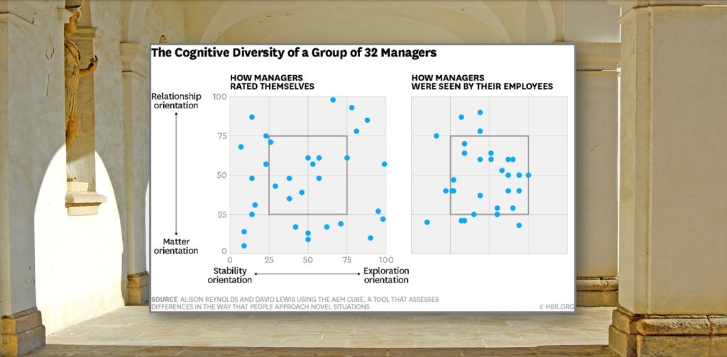 Team med kognitiv mångfald ger snabbare beslutsprocesser och ökar innovationstakten