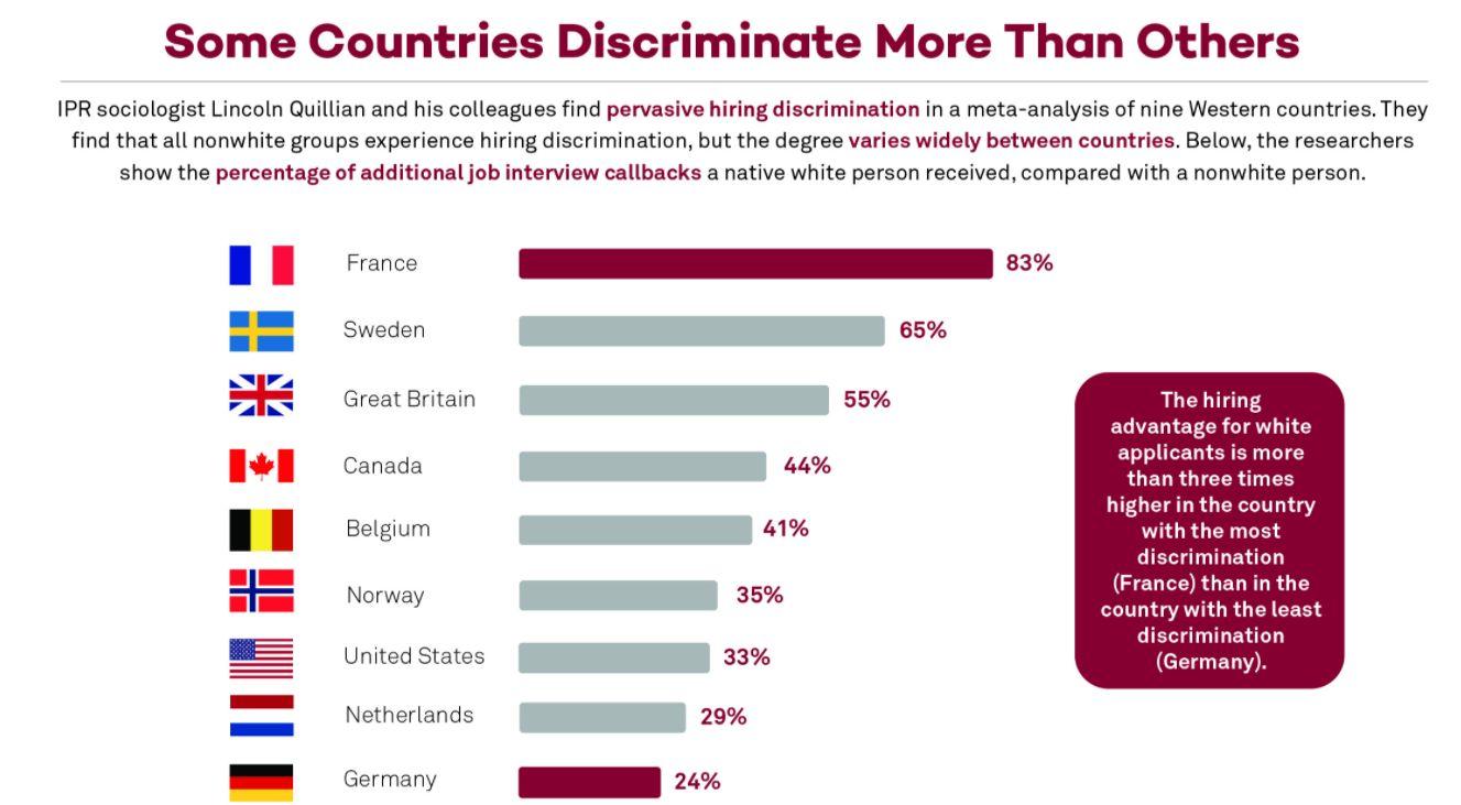 Liggande stapeldiagram som visar vilka länder som har högst andel diskriminering på arbetsmarknaden. Sverige ligger tvåa