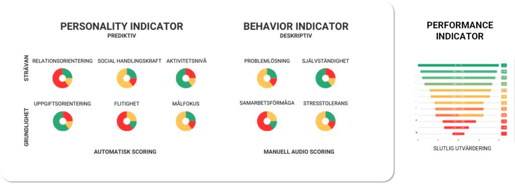 Tenagis framework och olika intervjuprodukter