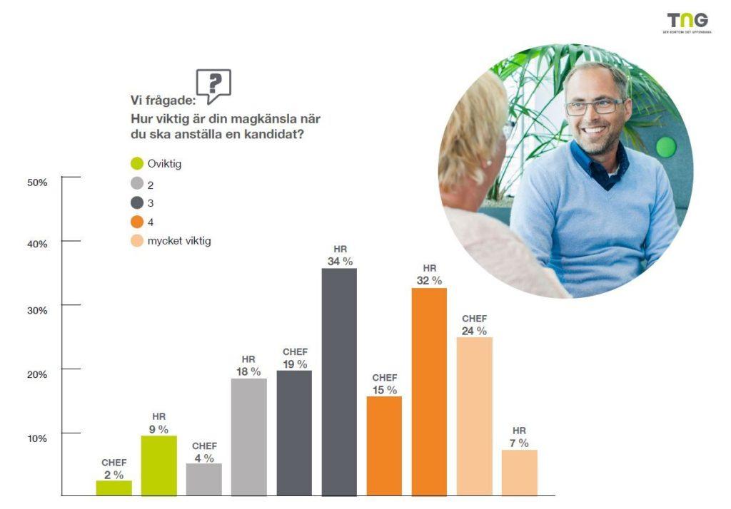 skillnad-magkansla-hr-chef-skillnad-rapport-tng-2021